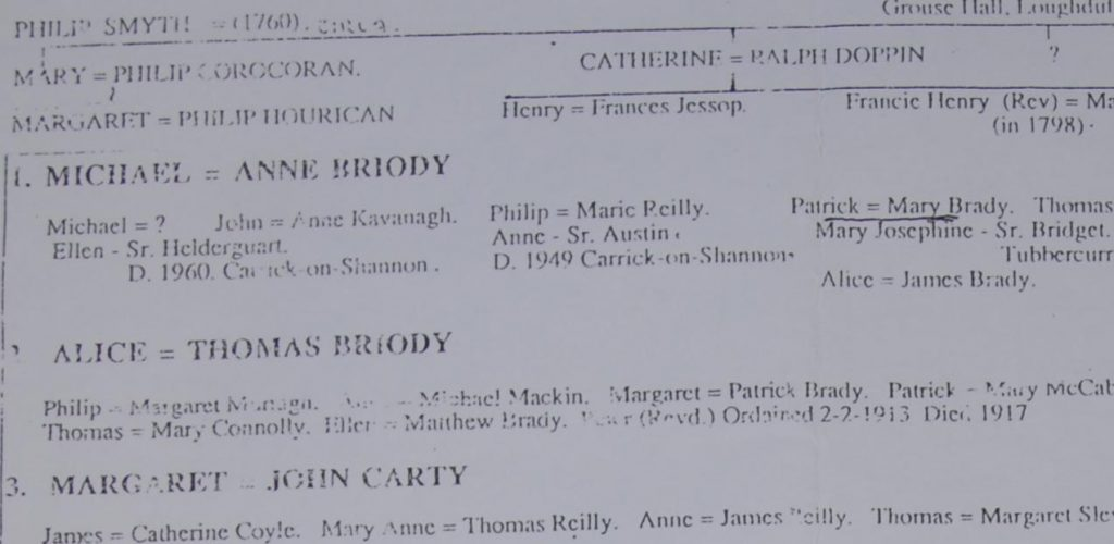 Outline of the HOURICAN / CARTY family tree